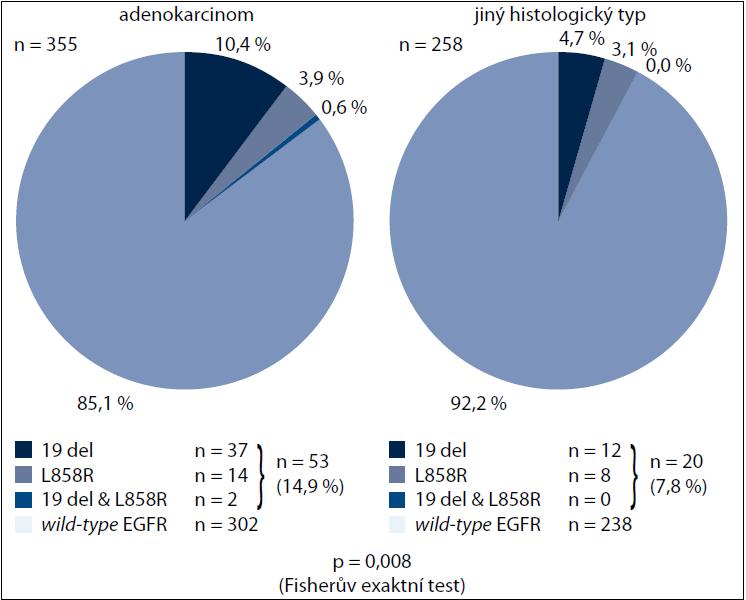 Výskyt mutací genu EGFR a jejich jednotlivých typů podle histologického typu NSCLC.