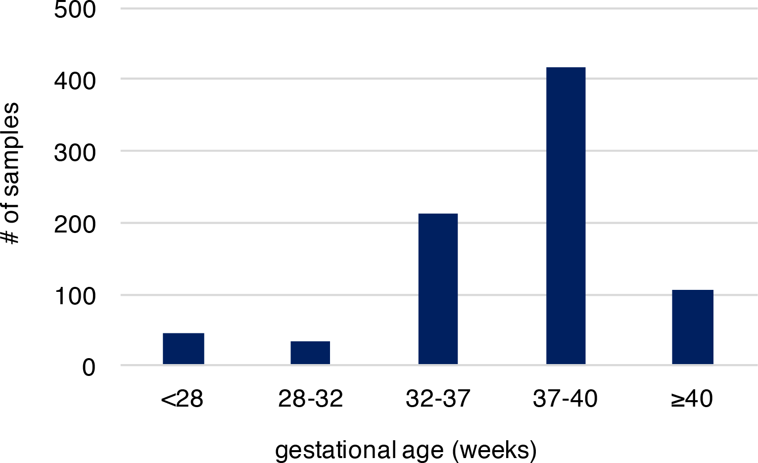 The gestational age distribution of the study participants.