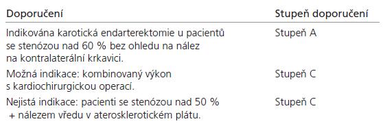 AHA doporučení u asymptomatických stenóz krkavice.