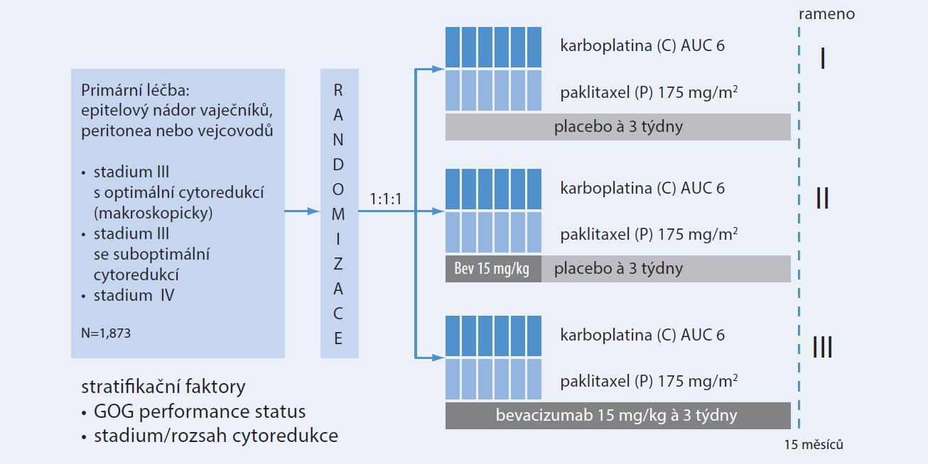 Schéma. Design studie GOG-0218: randomizovaná, dvojitě zaslepená studie fáze III, upraveno podle Burger et al. ASCO 2010 [5]