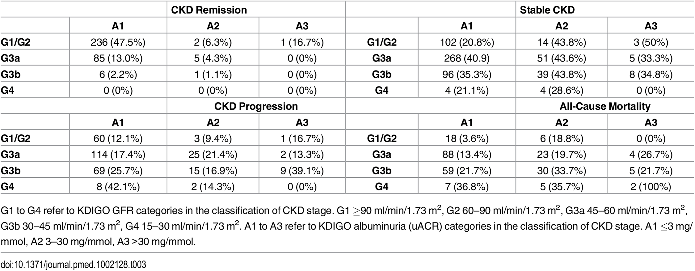 Numbers of participants reaching each year 5 outcome by baseline KDIGO CKD GFR and albuminuria category.