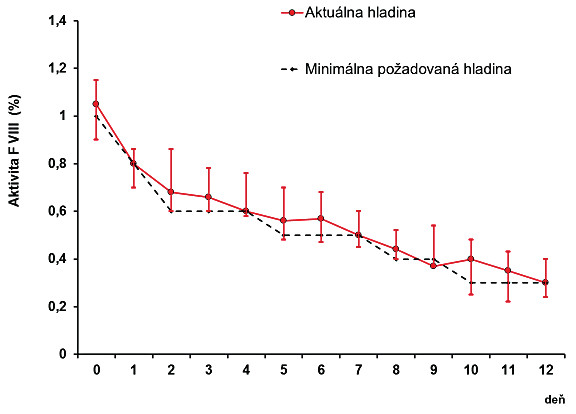 Hladiny FVIII u 49 pacientov s hemofíliou A po veľkých operáciáchclonených kontinuálnou infúziou FVIII (medián, interkvartilový rozptyl)