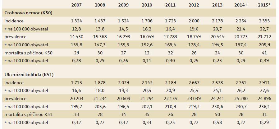 Epidemiologie IBD v české populaci. Tab. 1. Epidemiology of IBD in Czech population.