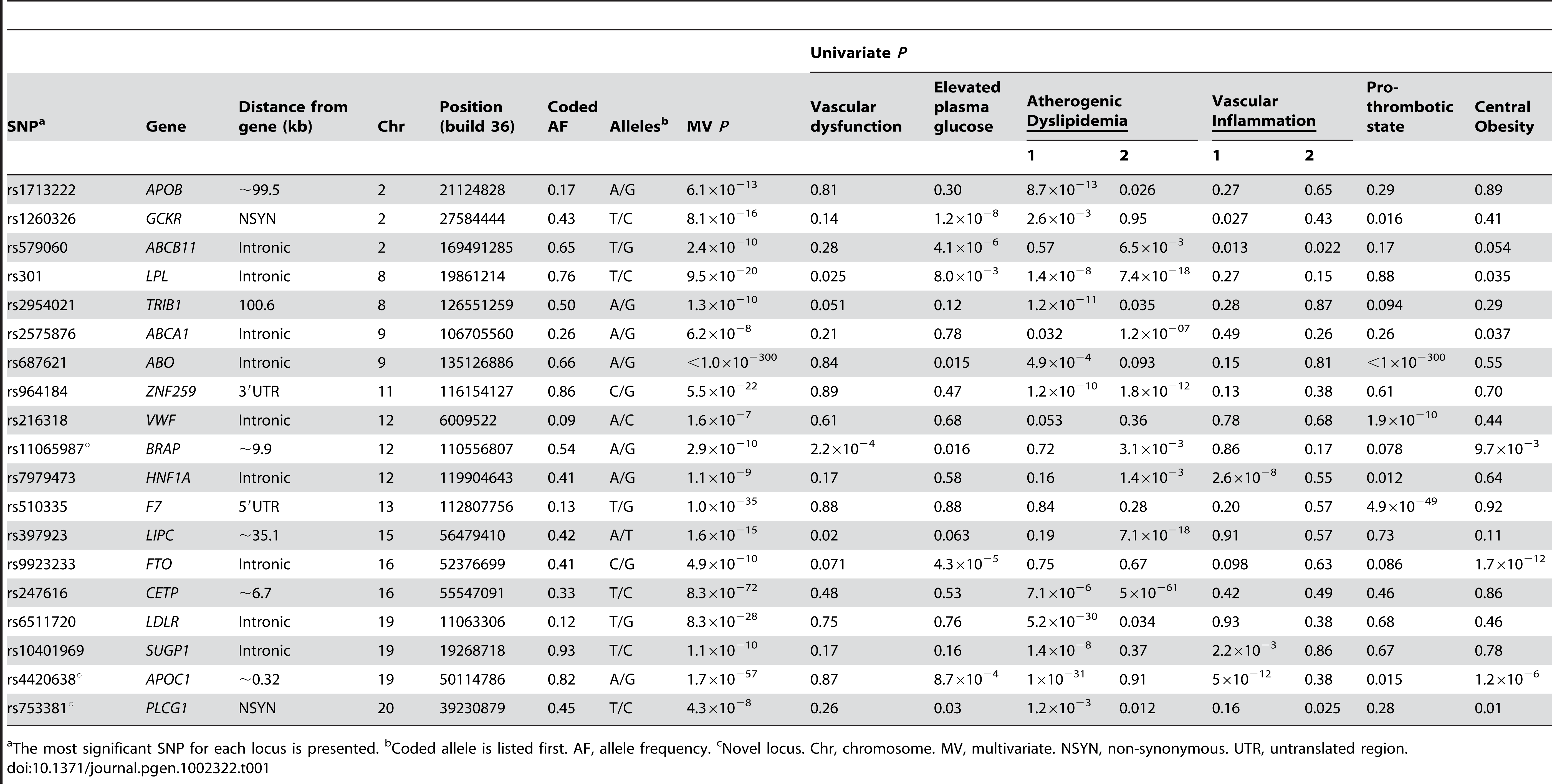 Associations for 19 known, confirmed, or possible new loci for metabolic syndrome trait dimensions in n = 19,468 European Americans from five studies.