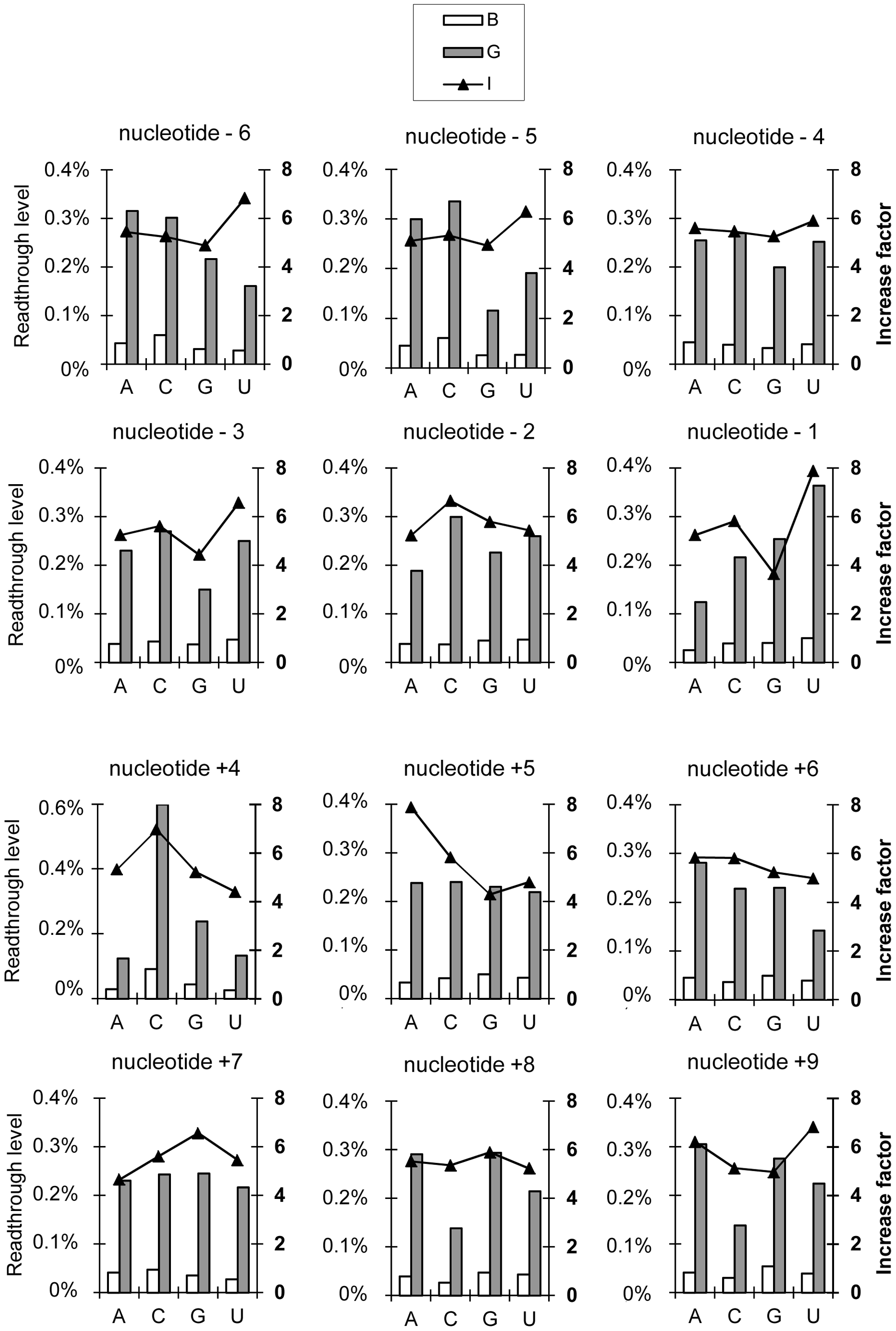 Effect of nucleotide identity at each position (−6 to +9) on readthrough levels and the factor of increase.