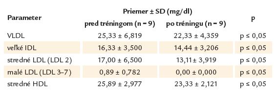 Koncentrácie plazmatických lipoproteínov pred zahájením a po ukončení tréningu u mužov. Vybrané podtriedy a triedy ktorých zmena dosiahla štatistickú významnosť pri hodnotení celého súboru.