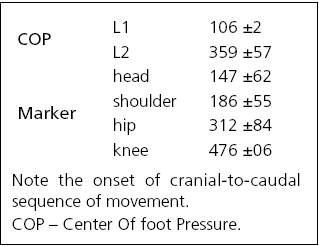 Latencies (in ms, ± standard deviation) for posturographic measurements (COP) and for the movement initiation in the specific body segments (ultrasonic movement analysis system).