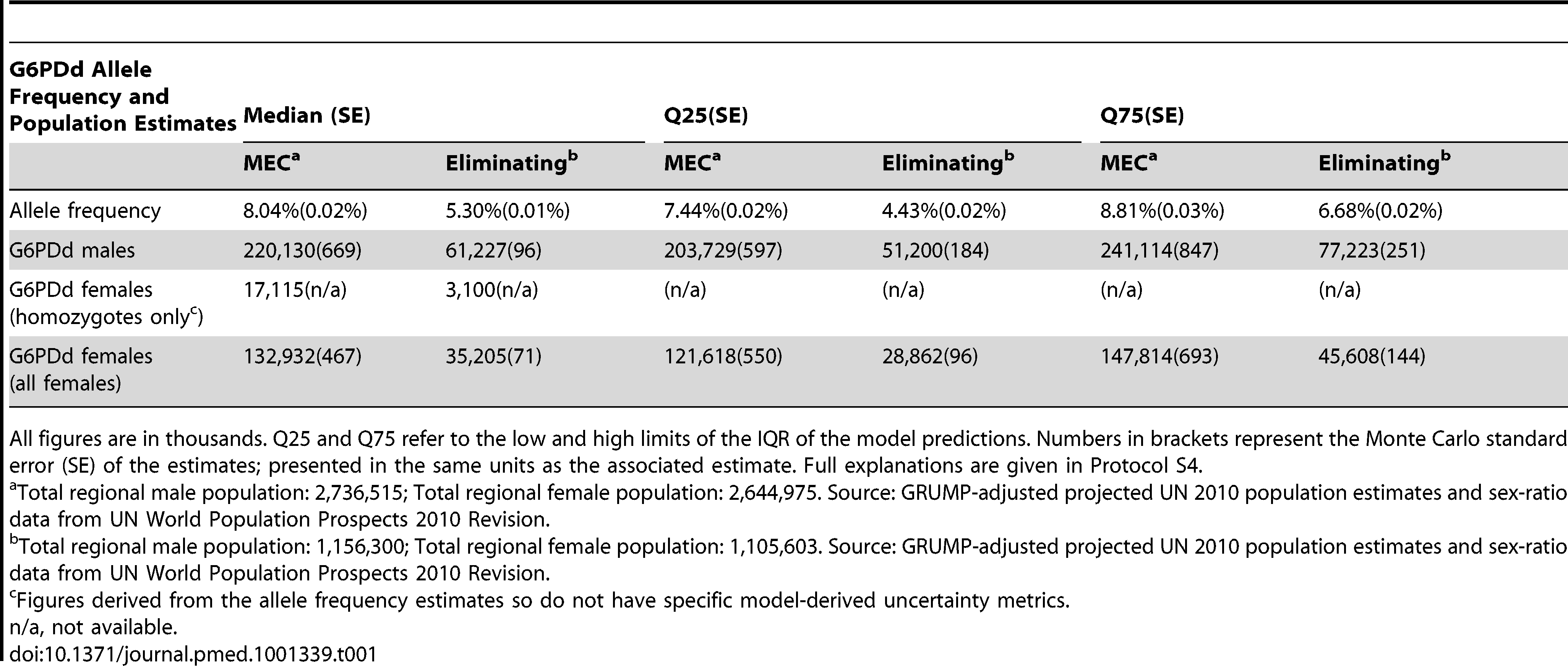 G6PDd allele frequency and G6PDd population estimates across malaria endemic countries (<i>n</i>=99) and the subset of malaria eliminating countries (<i>n</i>=35).