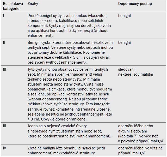 Bosniakova klasifikace cystických lézí ledviny dle [39].