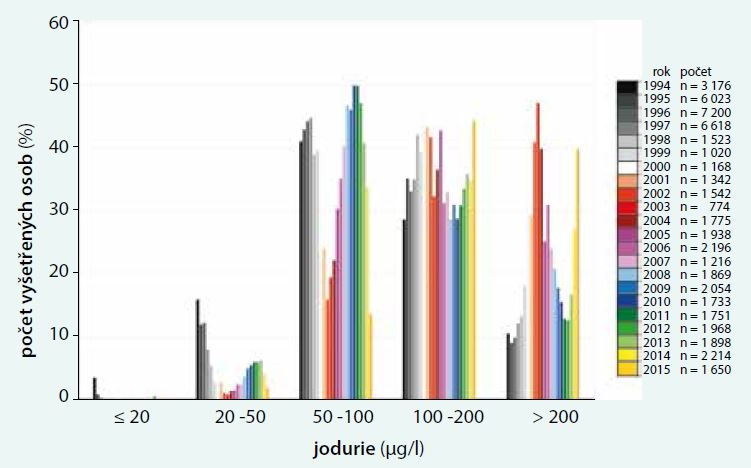 Frekvenční distribuce jodurie u obecné populace stanovená spektrofotometricky v Endokrinologickém ústavu v Praze