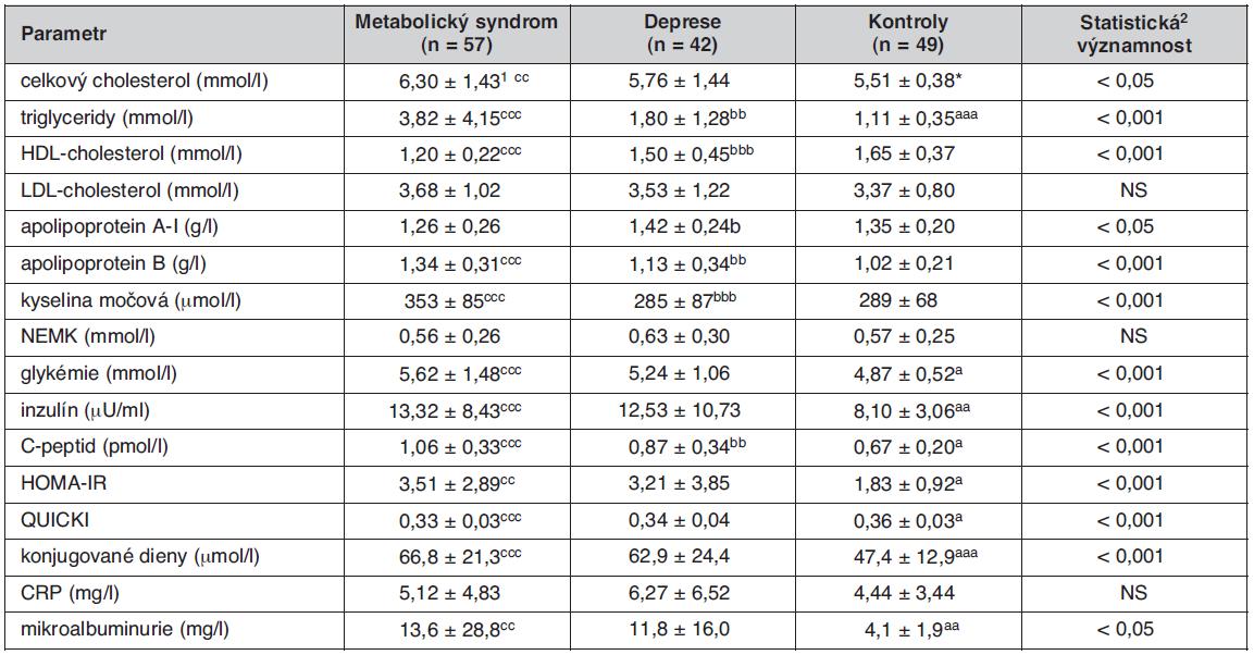 Metabolické ukazatele u sledovaných skupin