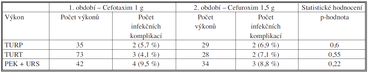 Počty operací a infekčních komplikací u endoskopických operací Tab. 4. Numbers of surgical procedures and infectious complications in endoscopic procedures