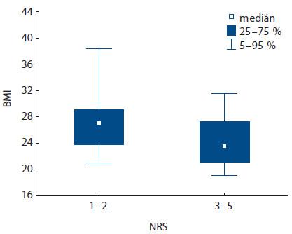 Korelace hodnoty BMI dle zařazení pacienta do kategorie NRS (p < 0,001).