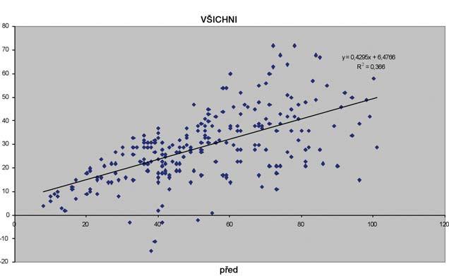 Grafické znázornění závislosti na stupni postižení.