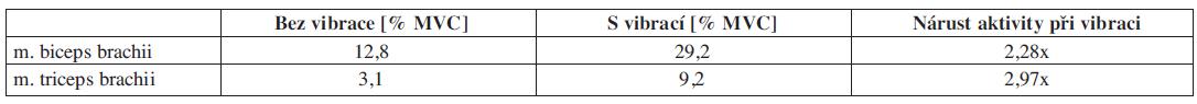 Proband č. 2 – relativní hodnoty plochy pod křivkou pro statickou zátěž vyjádřené v procentech MVC s vibrací a bez vibrace.