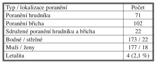Penetrující poranění hrudníku a břicha (TC FNKV, 1999–2010) Tab. 1. Penetrating thoracic and abdominal injuries (TC FNKV, 1999–2010)