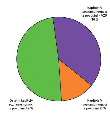 Nemoce z povolání podle kapitoly 5 a celkový počet nemocí z povolání v resortu MO ČR (VZP – vojáci z povolání)