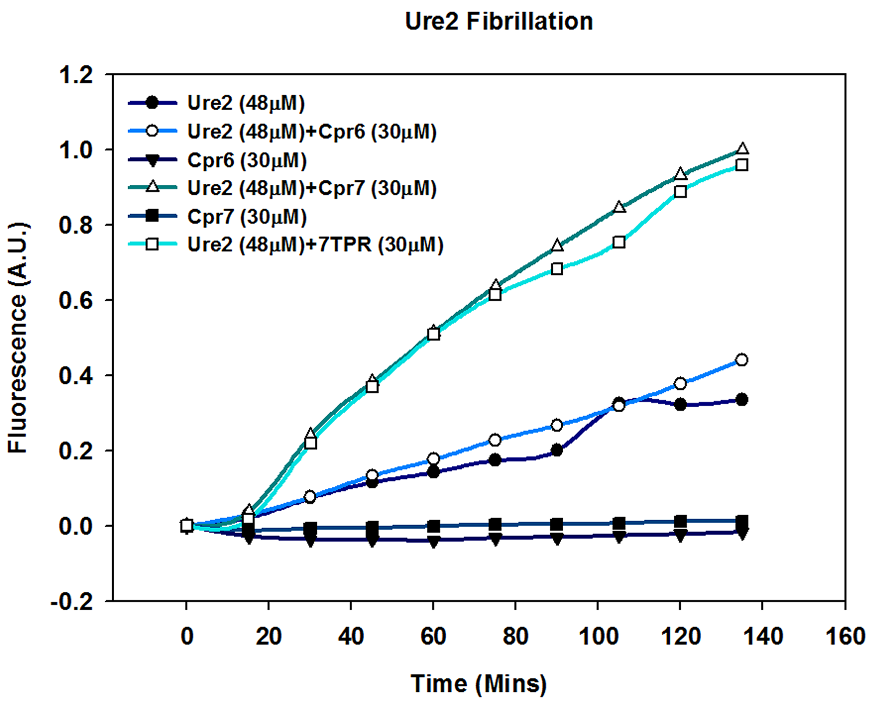 Cpr7 enhances in vitro fibrillization of Ure2.