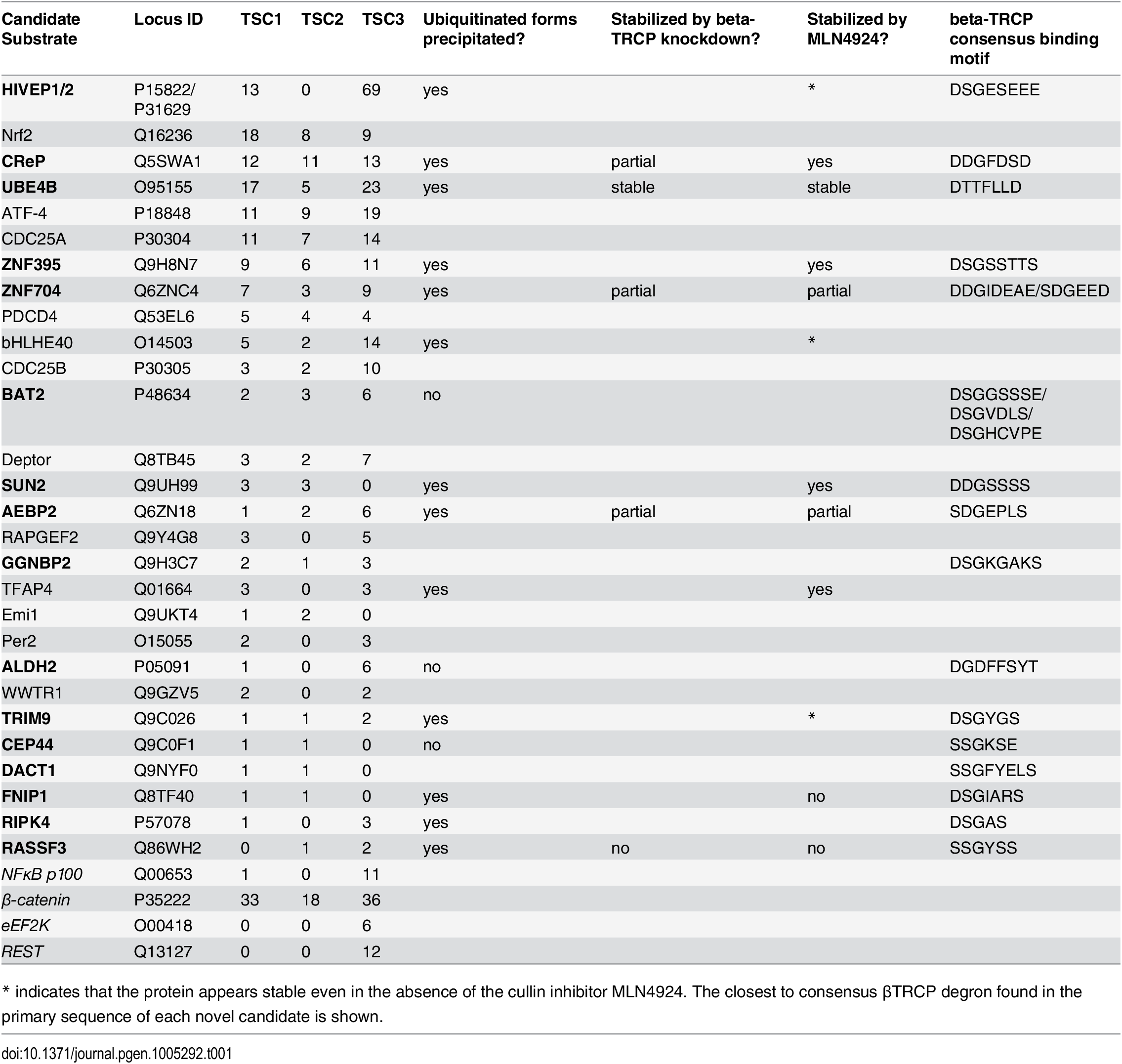 Discovery and validation summary for identified βTRCP substrates.