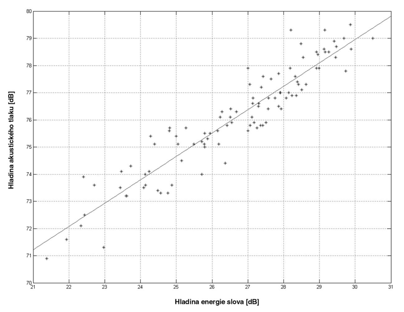 Porovnání naměřených hodnot maximální hladiny akustického tlaku v audiometrické kabině s hladinou energie slova.