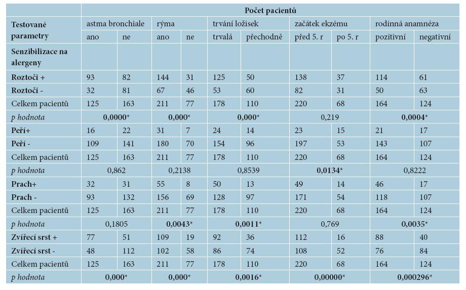 Závislost mezi senzibilizací na inhalační alergeny a výskytem sledovaných parametrů