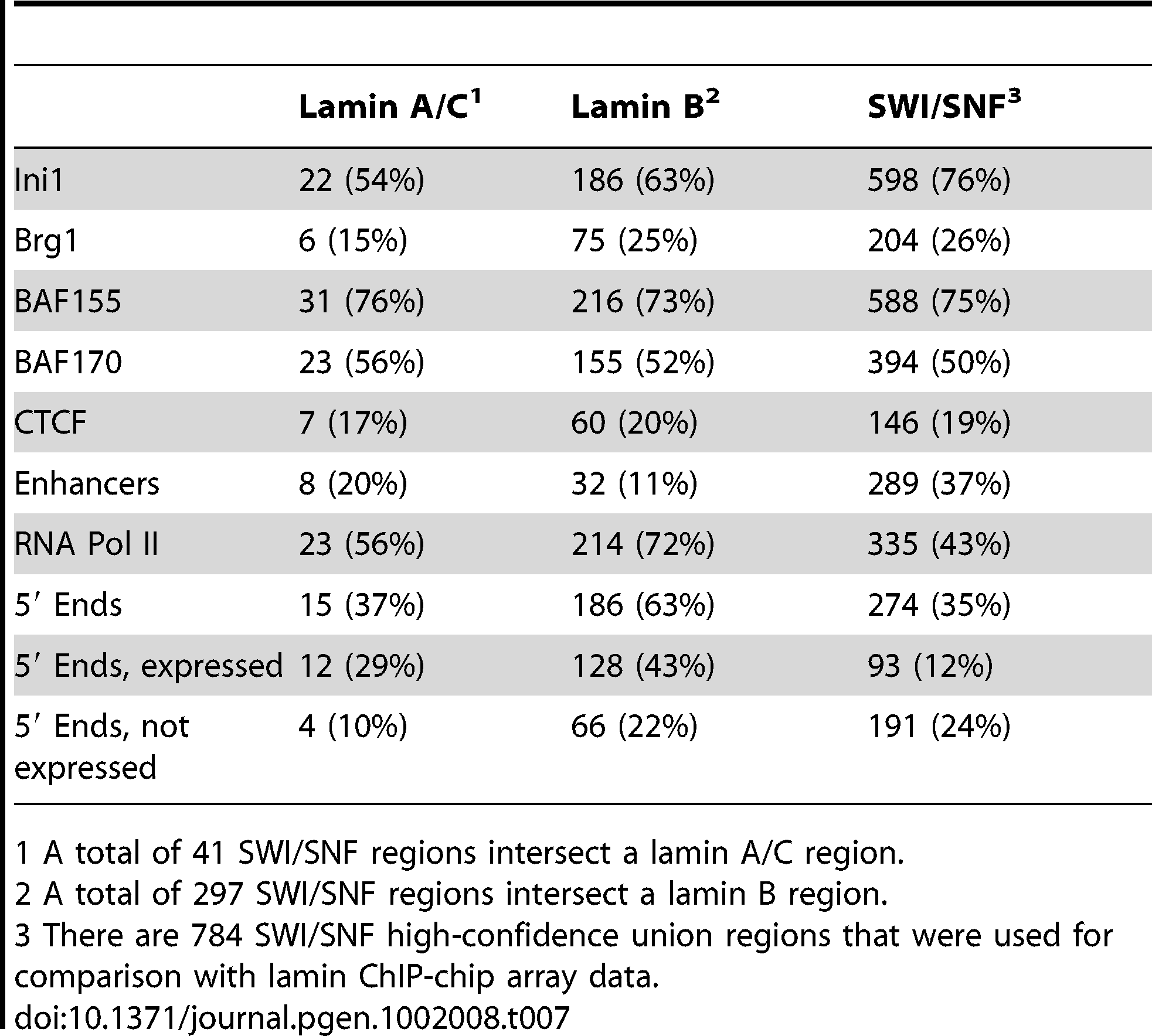 Co-occurrence of SWI/SNF factors and lamins in the ENCODE regions.