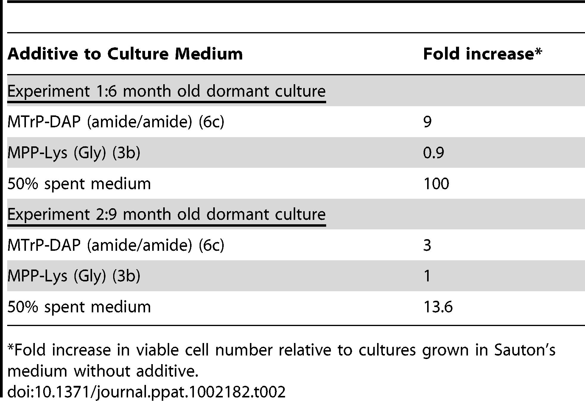 Resuscitation of dormant <i>M. tuberculosis</i> cultures.