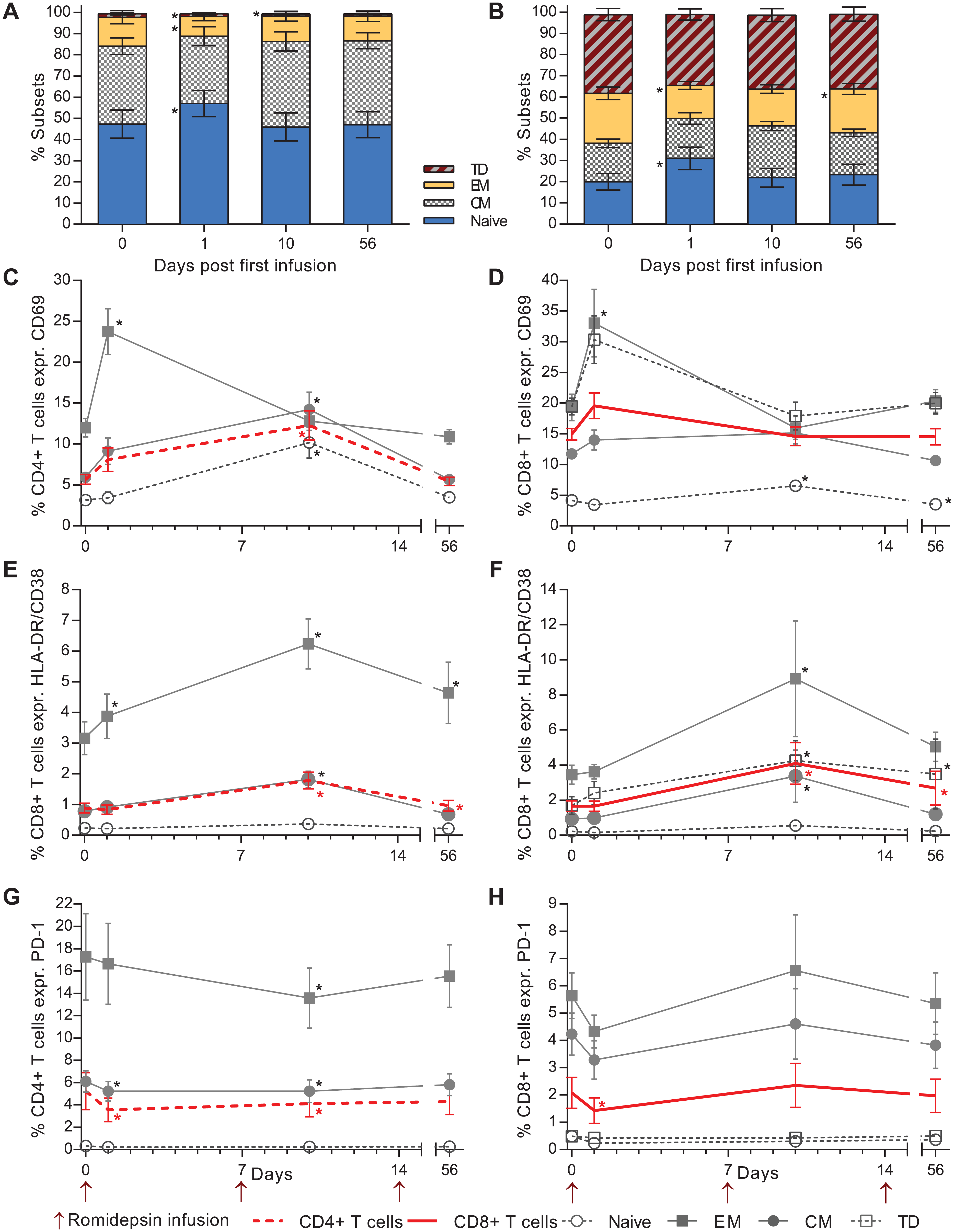 Romidepsin increased T cell activation and reduced the proportion of lymphocytes expressing PD-1.