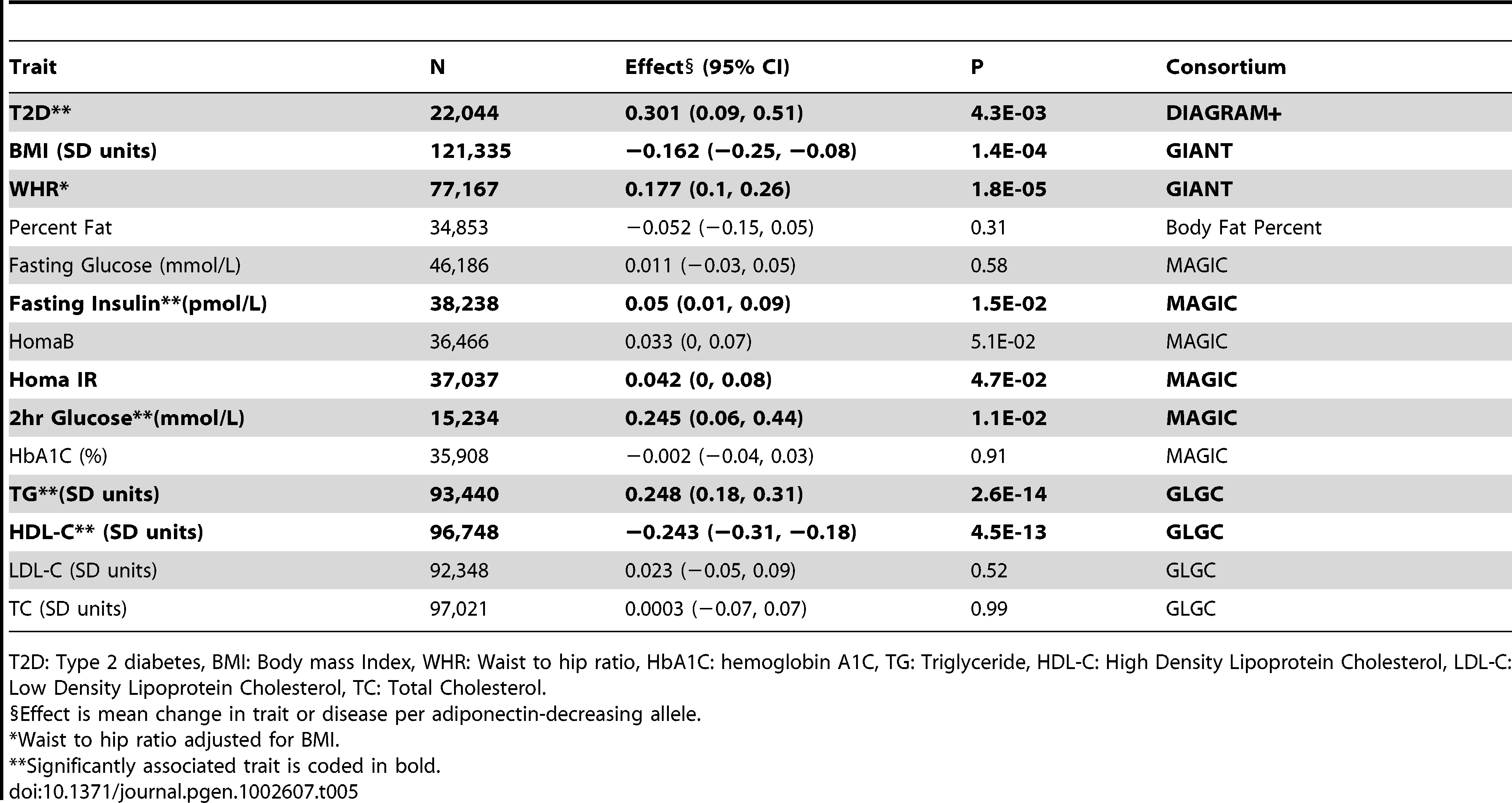 Results of Association of Multi-SNP Genotypic Risk Score with Diabetes and Related Traits.