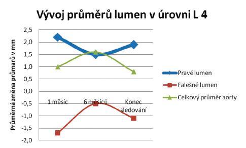 Průměrné změny velikostí jednotlivých lumin v úrovni L 4 Graph 4. Mean changes in the individual lumen sizes at the level of L 4