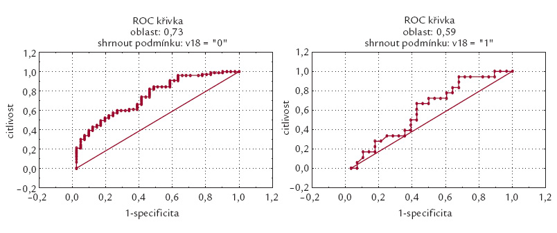 ROC křivka NT-proBNP pro osoby s BMI < 30 vlevo (plocha pod křivkou 0,73) a pro obézní nemocné s BMI > 30 vpravo (plocha pod křivkou 0,59).