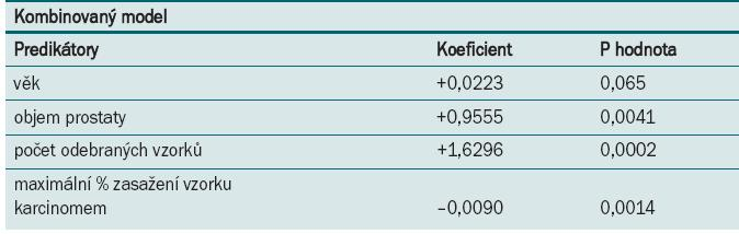 Multivarietní logistická regresní analýza významných faktorů. Downgraded skupina (omezeno pouze na muže s GS/biopsie ≥ 7, skupina 2).