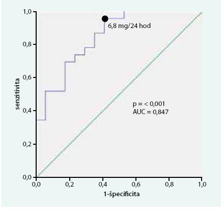 Research operator curve (ROC) analýza, špecificita a senzitivita 5-HIAA v čase stanovenia diagnózy s ohľadom na výskyt metastáz