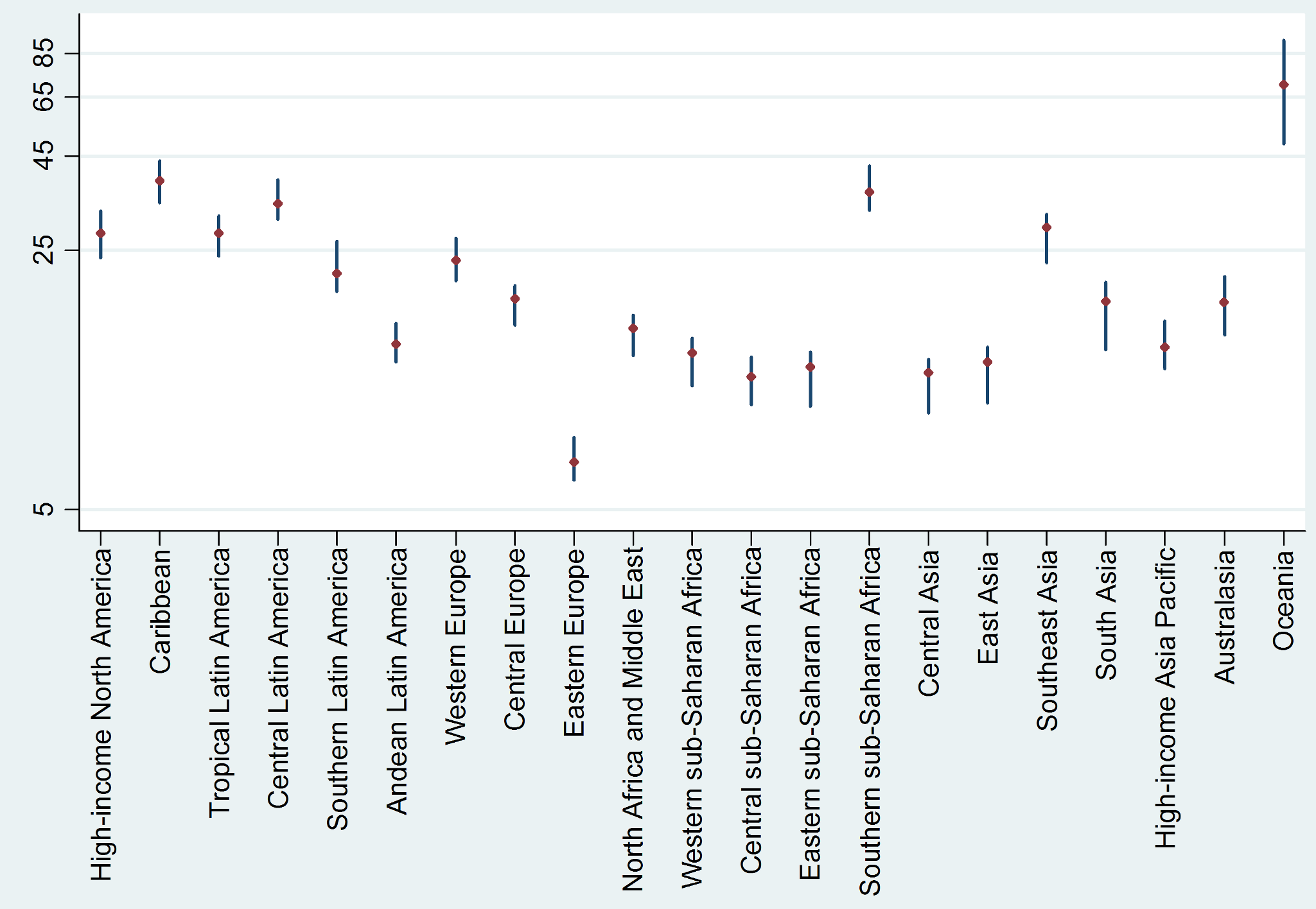 Diabetes mortality rates per 100,000 (with 95% uncertainty intervals) by GBD-2010 region for 2010.