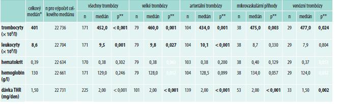 Vliv rizikových parametrů na vznik trombotických událostí (N = 1 325)