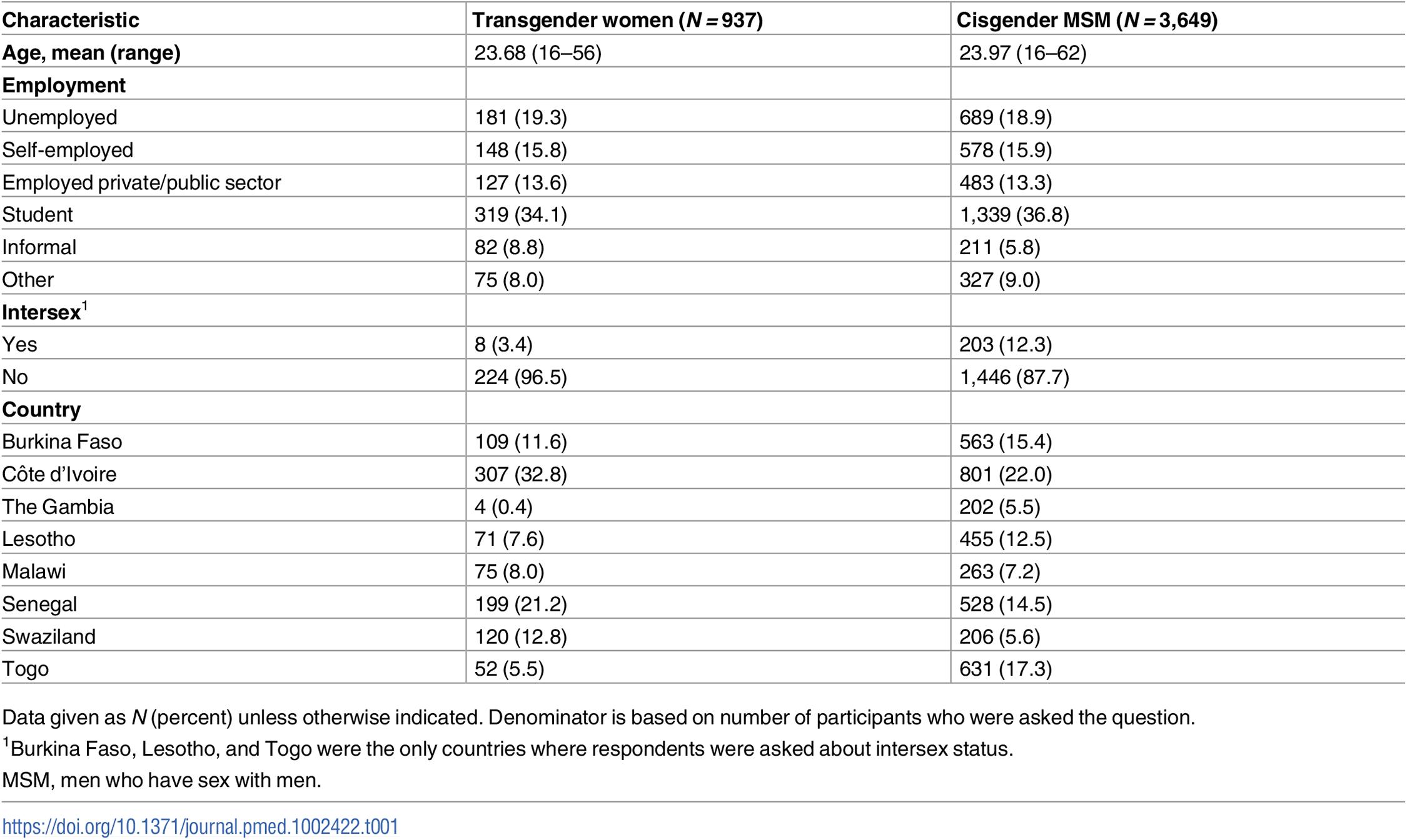 Participant characteristics (<i>N</i> = 4,586).
