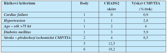 Riziko ischemické cévní mozkové příhody podle CHADS2 skóre (7)