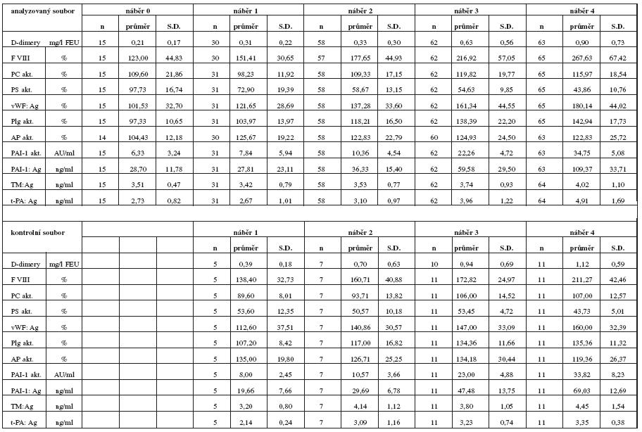 Statistická charakteristika sledovaných parametrů vyšetřovaného a kontrolního souboru