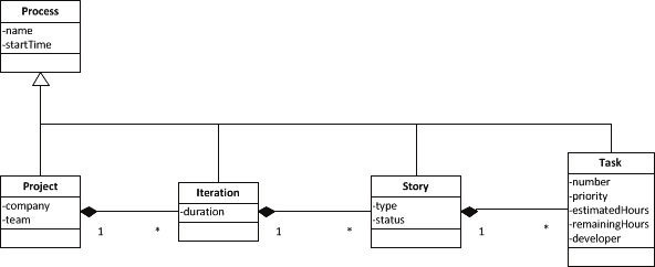 Fig. 2: Extract from Class Diagram of SCRUM Entities.
