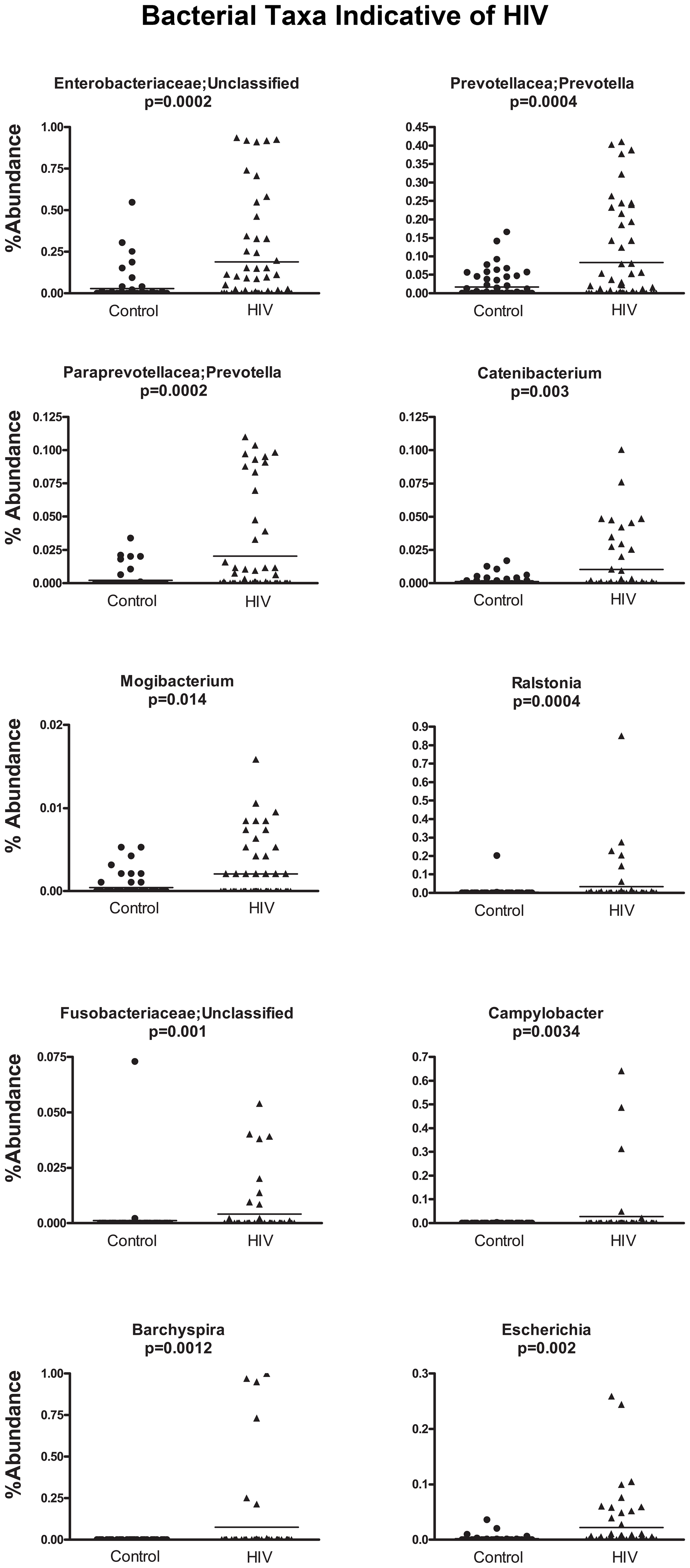 Scatterplots of bacterial taxa indicative of HIV samples.