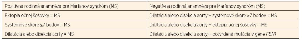a. Revidované diagnostické kritériá Marfanovho syndrómu.