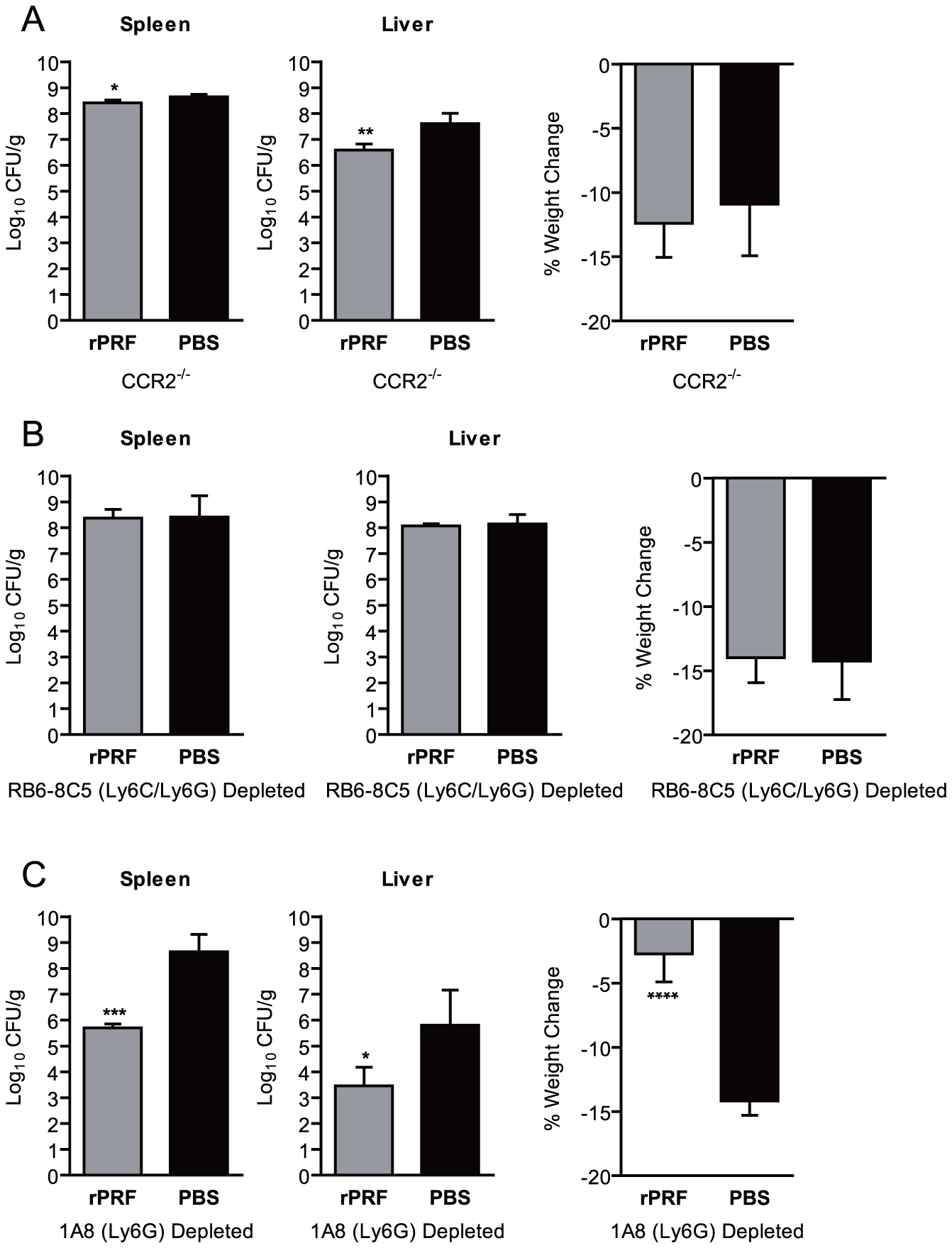CCR2-dependent recruitment of Ly6C<sup>+</sup> cells, but not recruitment of Ly6G<sup>+</sup> cells, is essential for <i>T. gondii</i> profilin-induced protection against <i>L. monocytogenes</i>.