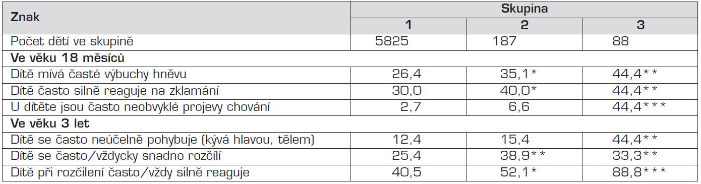 Hodnocení dětí matkami v různém období jejich života (%).
