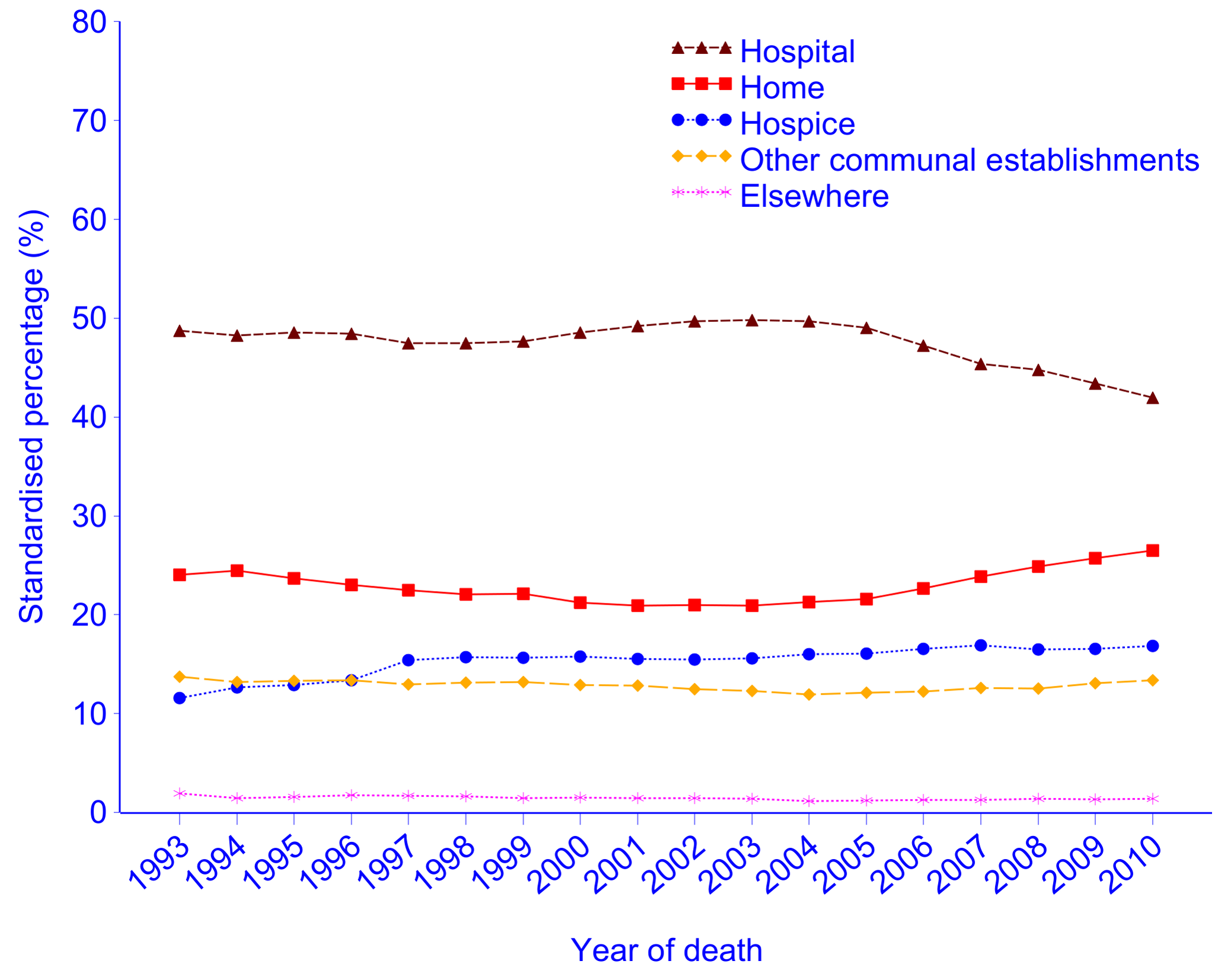 Place of cancer deaths in England, 1993–2010, age- and gender-standardised against the UN mortality standard population <em class=&quot;ref&quot;>[<b>24</b>]</em>.