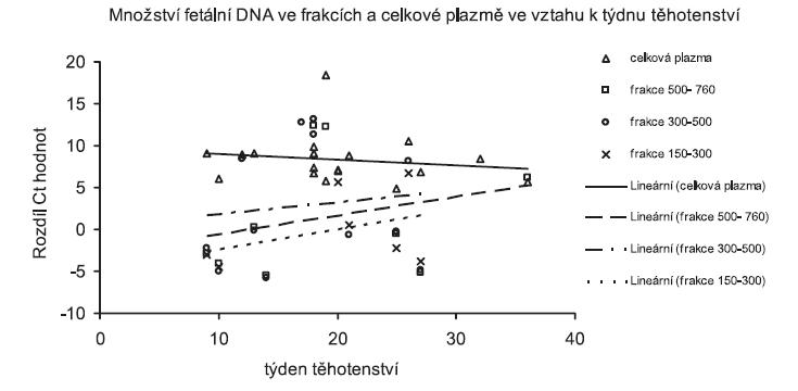 Množství mužské specifické fetální DNA analyzované Real Time QPCR ve velikostních frakcích a celkové plazmě ve vztahu k týdnu těhotenství. Na ose x jsou týdny těhotensví, osa y představuje relativní množství fetální DNA. Množství DNA je uvedeno jako rozdíl Ct hodnot (Ct(FAM)-Ct(JOE))
