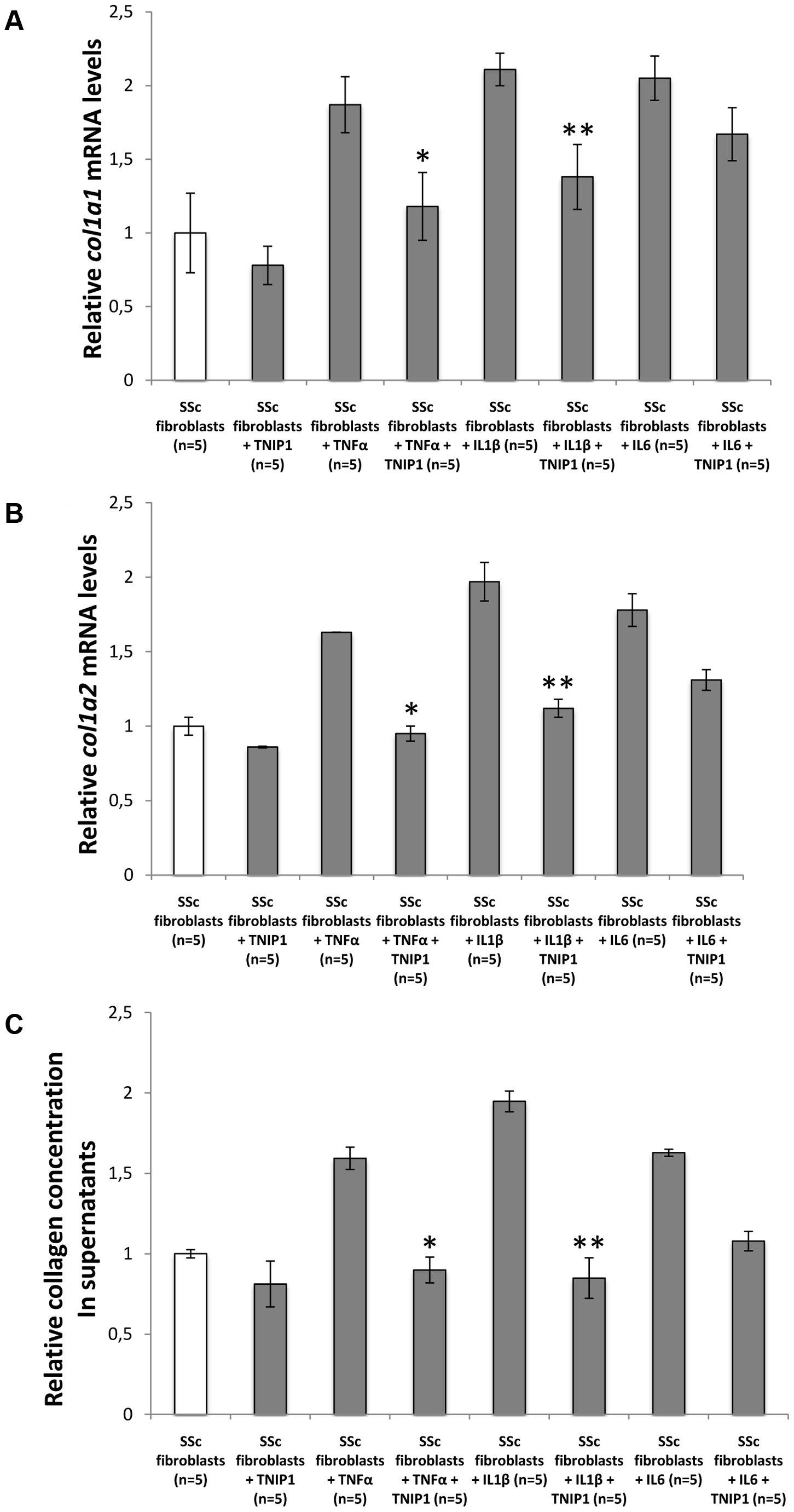 TNIP1 abrogates the profibrotic effects of proinflammatory cytokines on collagen synthesis by SSc fibroblatsts.