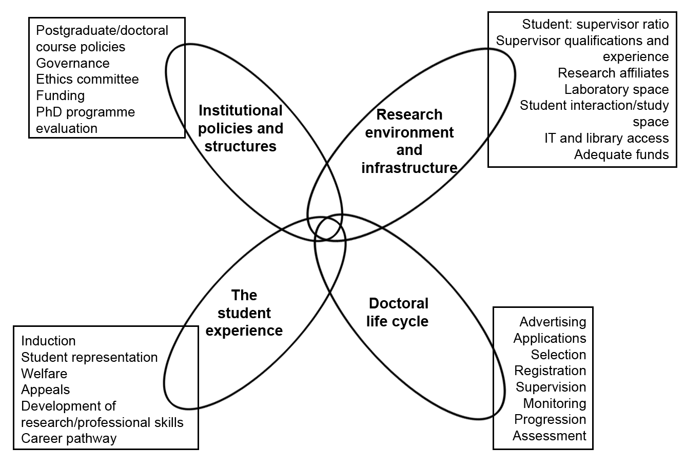 The four components of doctoral programmes, with examples of the constituents of the components.