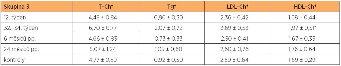 Hladiny lipidů a lipoproteinů (průměr ± SD) v těhotenství a po porodu ve skupině žen s diabetes mellitus 1. typu (skupina 3) a u netěhotných zdravých kontrol
