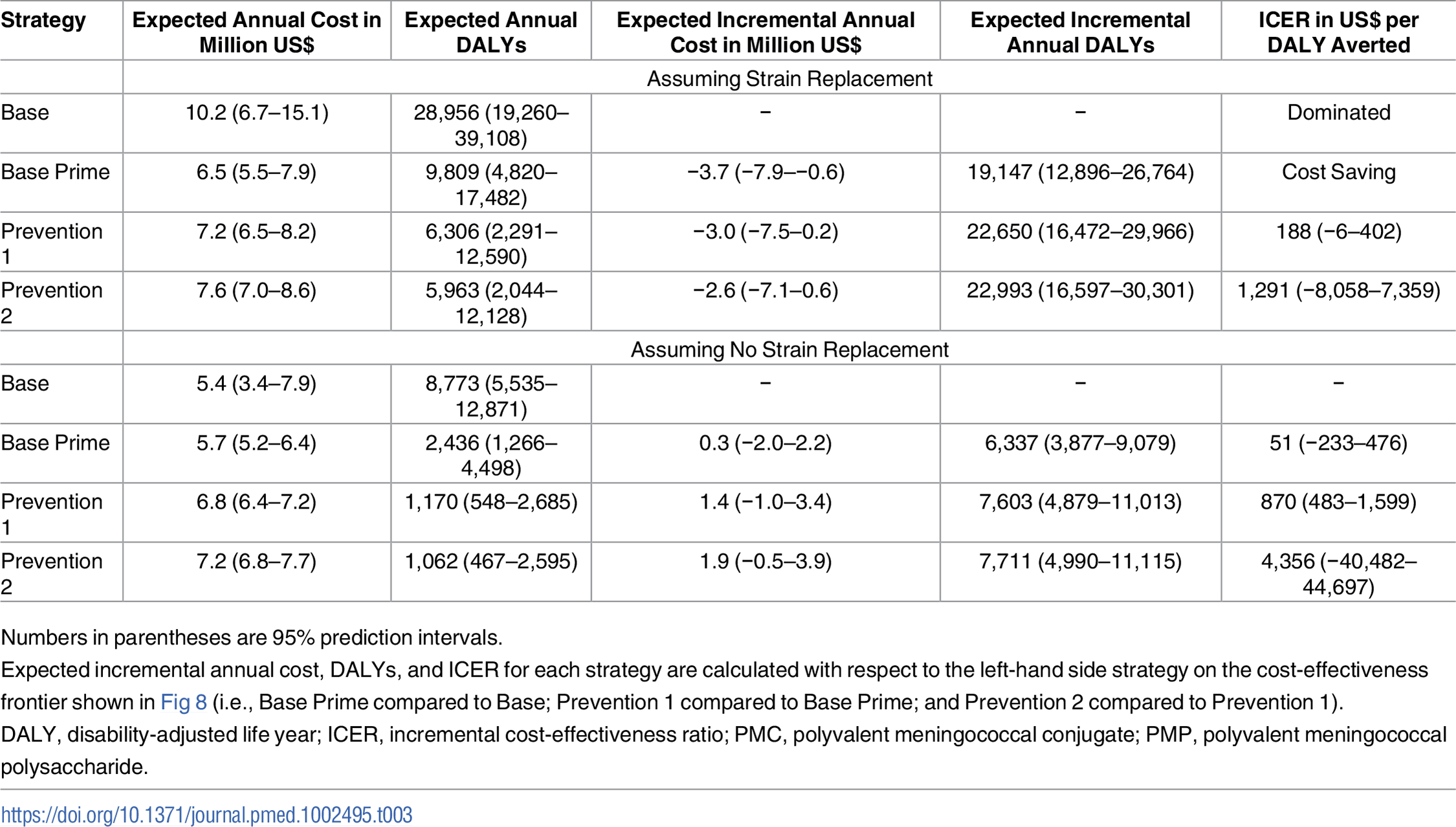 Cost-effectiveness of vaccination strategies, assuming a vaccine cost of US per dose for PMP and PMC vaccines.