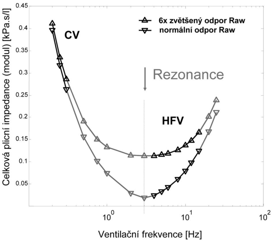 Závislost velikosti modulu impedance respirační soustavy dospělého člověka na ventilační frekvenci pro normální a výrazně zvýšenou hodnotu průtočného odporu Raw dýchacích cest CV – konvenční ventilace, HFV – vysokofrekvenční ventilace, Raw – odpor dýchacích cest